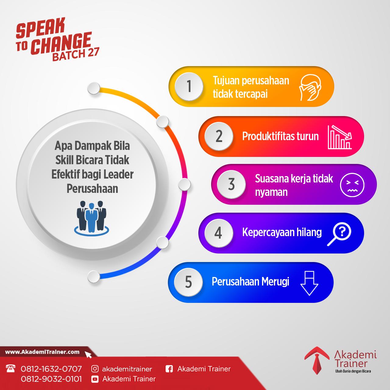 Corporate Trainer Indonesia - Apa Dampak Bila Bicara Tidak Efeketif di Perusahaan Anda
