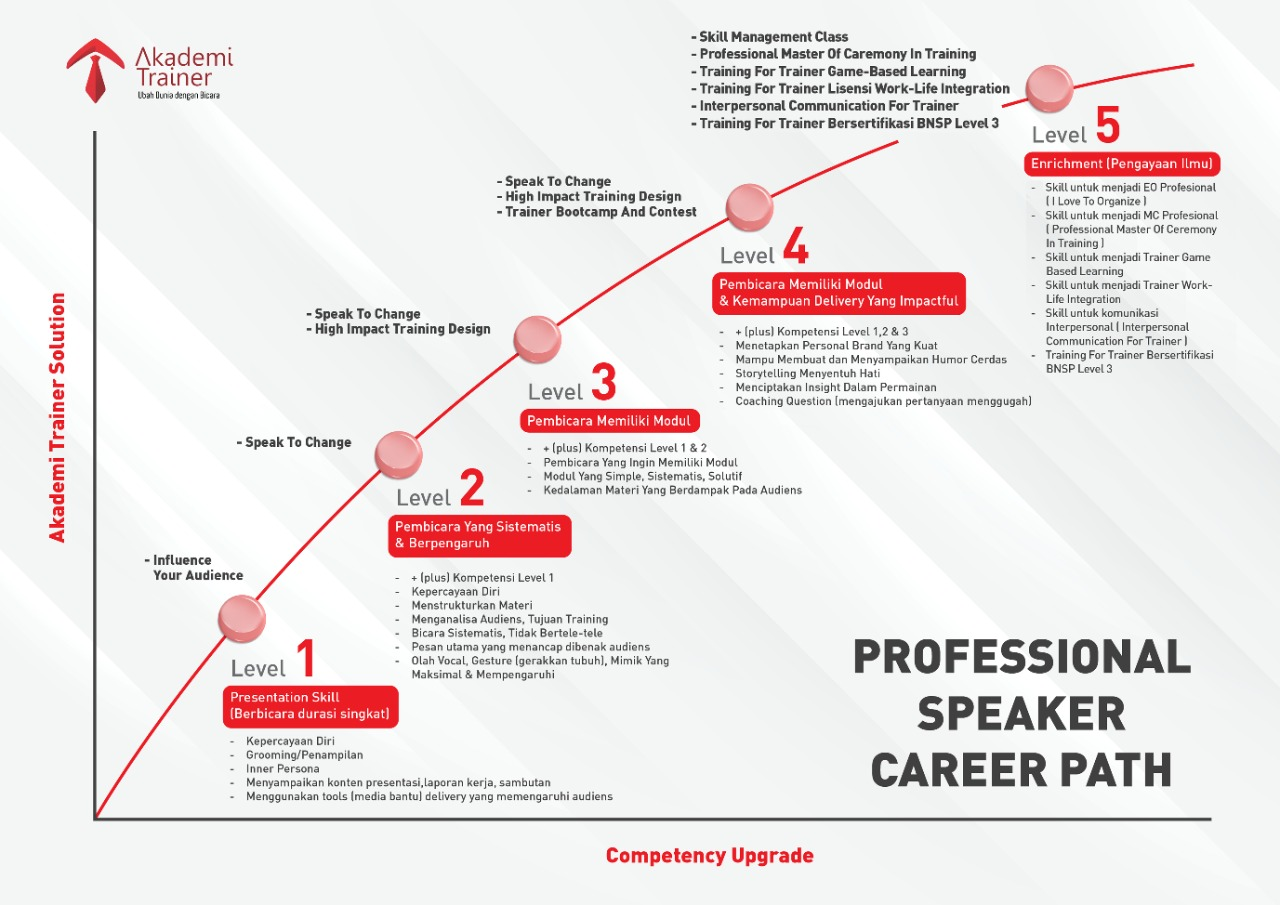 Career Path Akademi Trainer